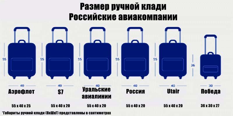 Нормы провоза багажа ручной клади