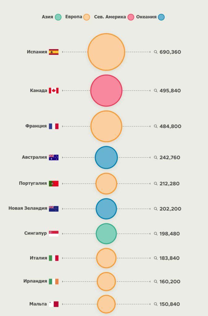 десять стран, в которые люди больше всего хотят переехать